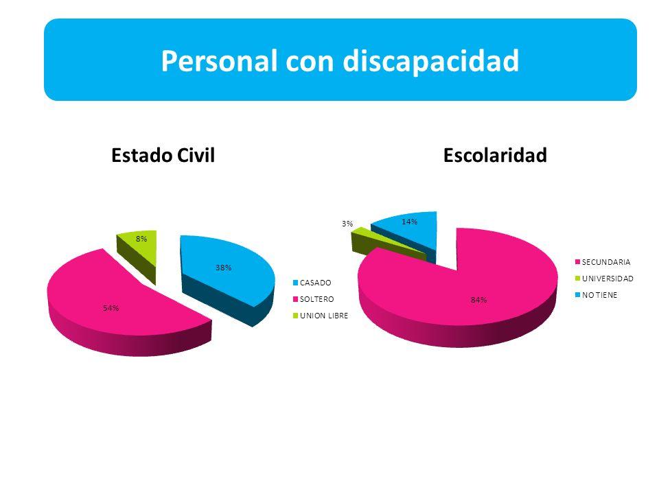 Estado CivilEscolaridad Personal con discapacidad