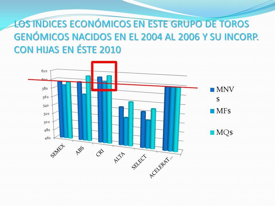 LOS INDICES ECONÓMICOS EN ESTE GRUPO DE TOROS GENÓMICOS NACIDOS EN EL 2004 AL 2006 Y SU INCORP. CON HIJAS EN ÉSTE 2010