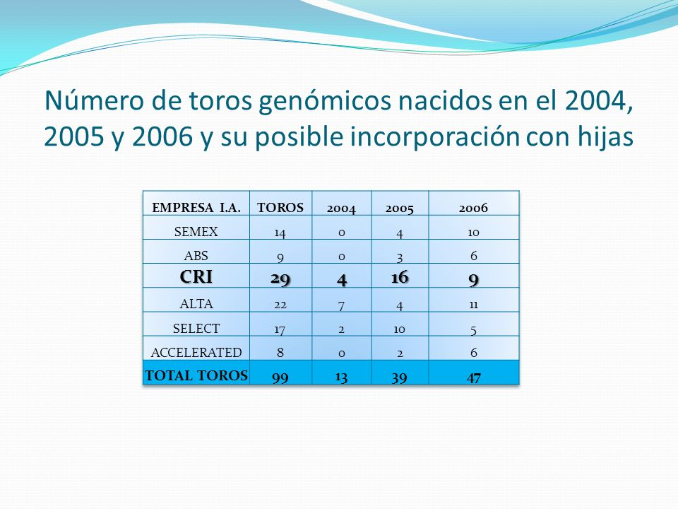 29 Toros Genómicos Código NAABAño NacimientoNombre ToroNM$Producción Conf %Tipo Conf % 1HO087822004INITIATE5029080 1HO088122004MARCELLUS5078975 1HO087782004SUPER7979183 1HO087842004FREDDIE9118977 1HO091302005AXLE4817370 1HO091032005CABHI6587770 1HO090402005CAVANA7188170 1HO089872005CHARLES5447870 1HO088242005DESPAIR5258776 1HO095542005HICLASS5847770 1HO091922005HILL7807368 1HO089192005INFINITE6657871 1HO090922005LAZARITH6267971 1HO089102005MATRIX-RED5607671 1HO088782005PALM4127871 1HO089972005PENOSH6347470 1HO091882005PLATE5248171 1HO092082005SHAMPOO8297770 1HO091372005SLY6897570 1HO089272005 VARS *TV %-I 6517668 1HO093152006ALABAMA7107870 1HO092252006DON JUAN5767469 1HO092762006DOUGHTY5377668 1HO093092006IAN5037671 1HO091672006O-STYLE7937870 1HO092982006 PONTIAC *TV 5567671 1HO092042006SHOT5407370 1HO092482006SIGNIF-P5937771 1HO091842006SPA TV5967570 Éstos toros requieren de un 85% de confiabilidad para producción y tipo para ser incorporados en las listas de los mejores 100 toros en TPI en Enero 2010.