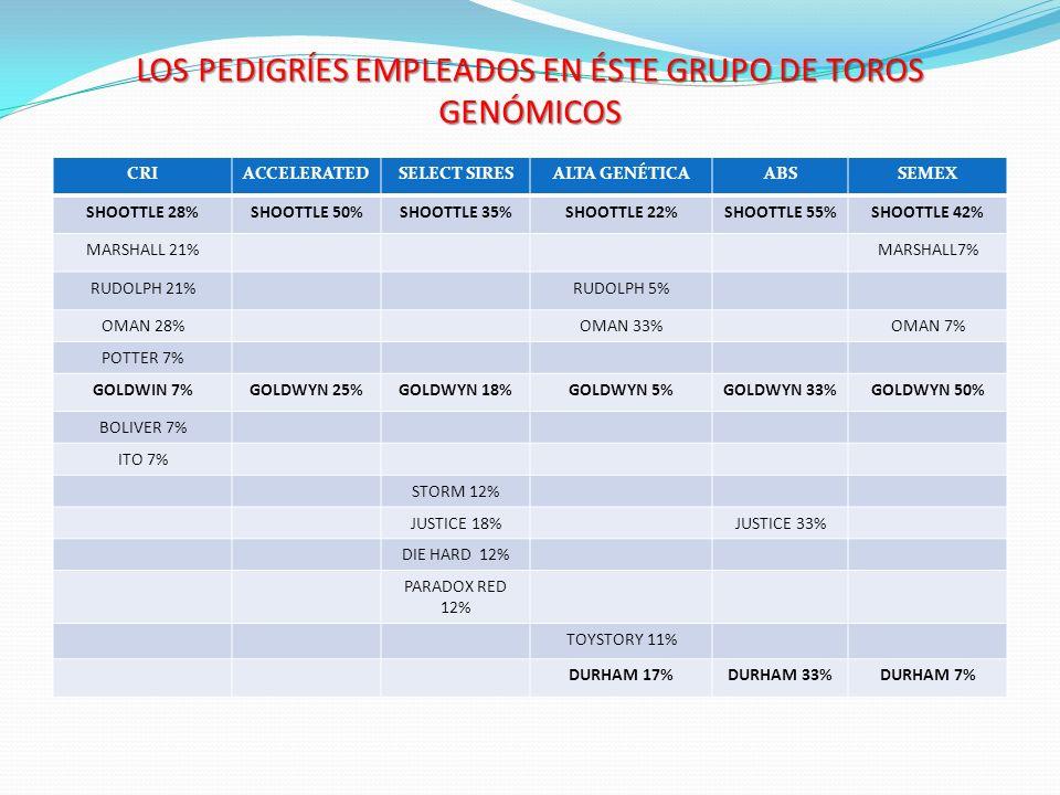 LOS PEDIGRÍES EMPLEADOS EN ÉSTE GRUPO DE TOROS GENÓMICOS CRIACCELERATEDSELECT SIRESALTA GENÉTICAABSSEMEX SHOOTTLE 28%SHOOTTLE 50%SHOOTTLE 35%SHOOTTLE