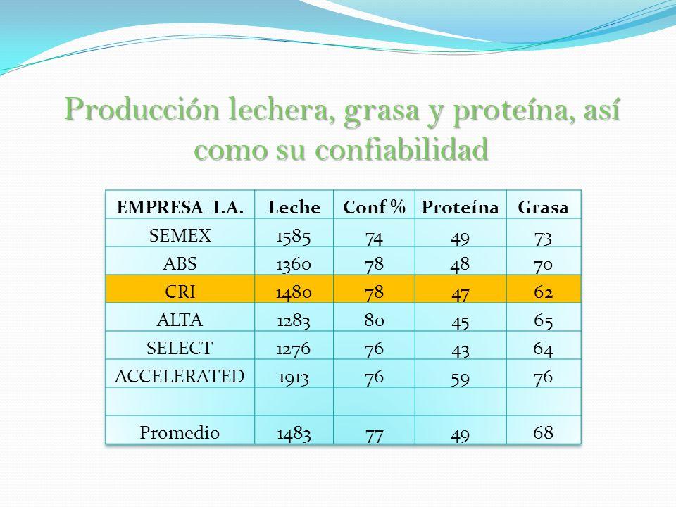 Producción lechera, grasa y proteína, así como su confiabilidad