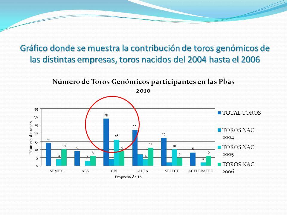 Gráfico donde se muestra la contribución de toros genómicos de las distintas empresas, toros nacidos del 2004 hasta el 2006