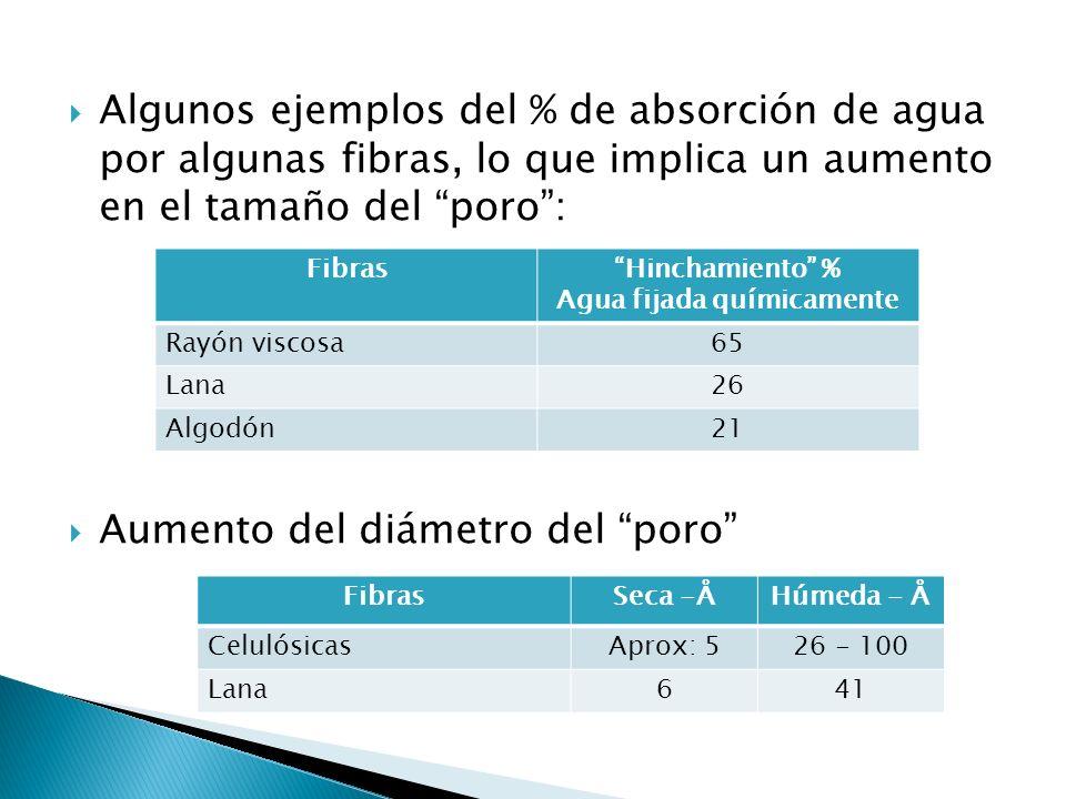 Algunos ejemplos del % de absorción de agua por algunas fibras, lo que implica un aumento en el tamaño del poro: Aumento del diámetro del poro FibrasH