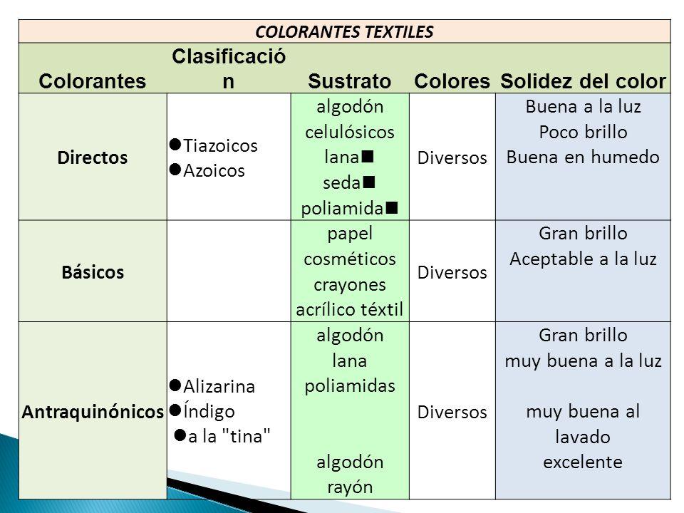 COLORANTES TEXTILES Colorantes Clasificació nSustratoColoresSolidez del color Directos Tiazoicos Azoicos algodón Diversos Buena a la luz celulósicosPo