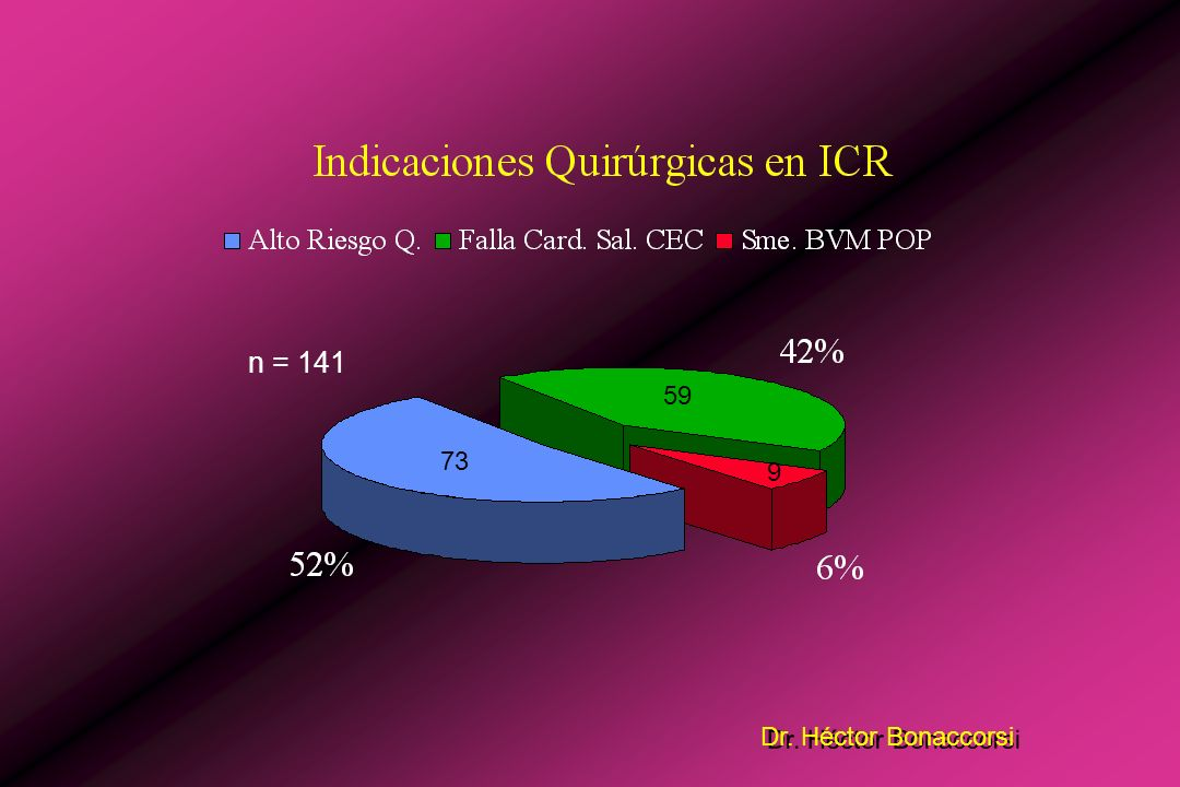 Dr. Héctor Bonaccorsi Indicaciones: Alto Riesgo Quirúrgico Preoperatorio Criterios: (para CRM de estudios randomizados) (2 o más criterios) * Depresió