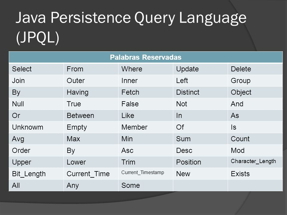 Java Persistence Query Language (JPQL) Palabras Reservadas SelectFromWhereUpdateDelete JoinOuterInnerLeftGroup ByHavingFetchDistinctObject NullTrueFal