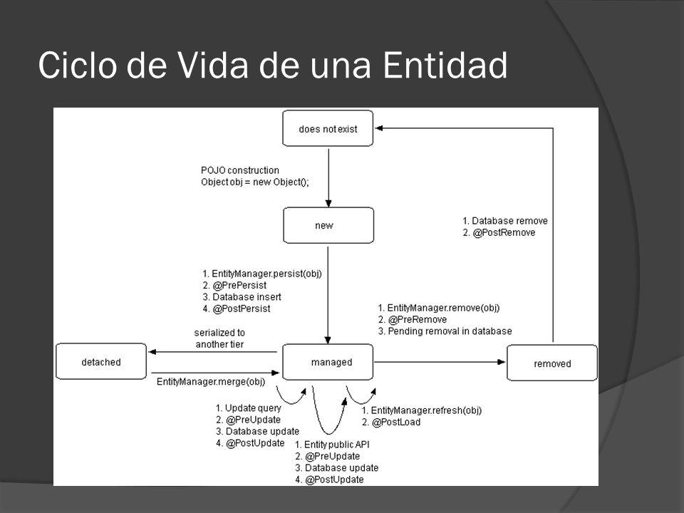 Operaciones con Entidades EntityManager.merge(entidad) El método EntityManager.merge(entidad) lo que hace es tomar una entidad en estado detached y asociarla al contexto de persistencia del entityManager,actualizando los datos del objeto en la base de datos.