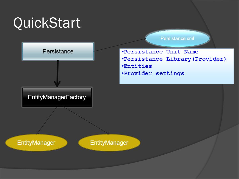 QuickStart Persistance Persistance.xml EntityManagerFactory EntityManager Persistance Unit Name Persistance Library(Provider) Entities Provider settin