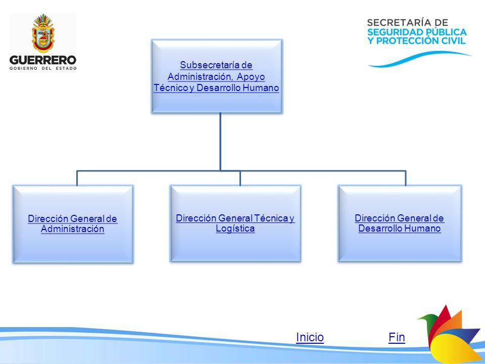 Subsecretaría de Administración, Apoyo Técnico y Desarrollo Humano Subsecretaría de Administración, Apoyo Técnico y Desarrollo Humano Dirección Genera
