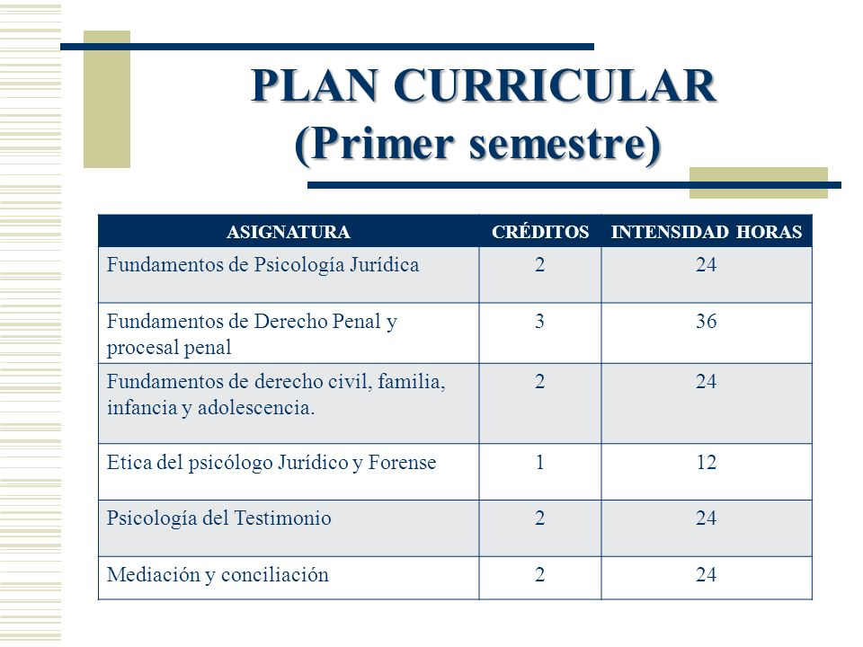 PLAN CURRICULAR (Primer semestre) PLAN CURRICULAR (Primer semestre) ASIGNATURACRÉDITOSINTENSIDAD HORAS Fundamentos de Psicología Jurídica224 Fundament