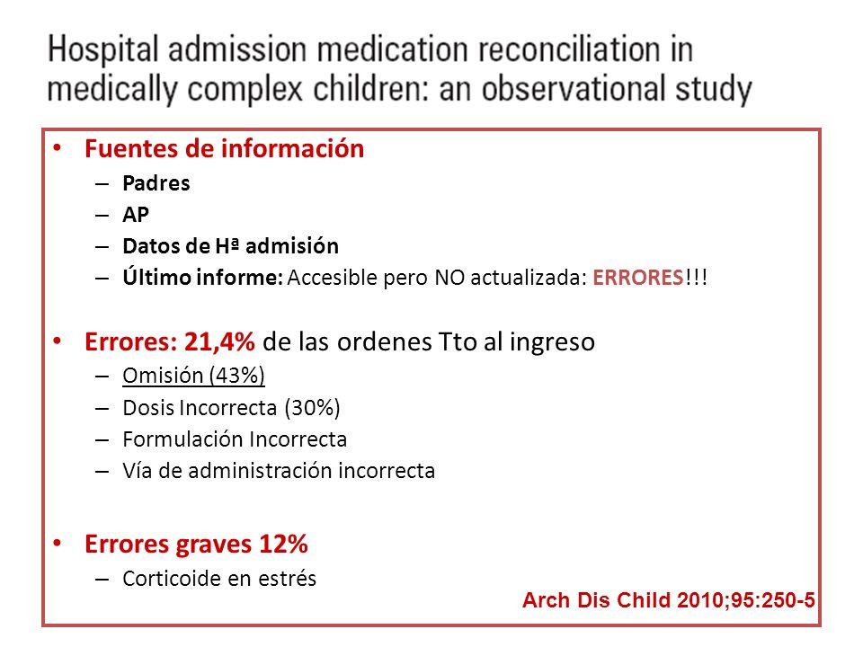 Fuentes de información – Padres – AP – Datos de Hª admisión – Último informe: Accesible pero NO actualizada: ERRORES!!! Errores: 21,4% de las ordenes
