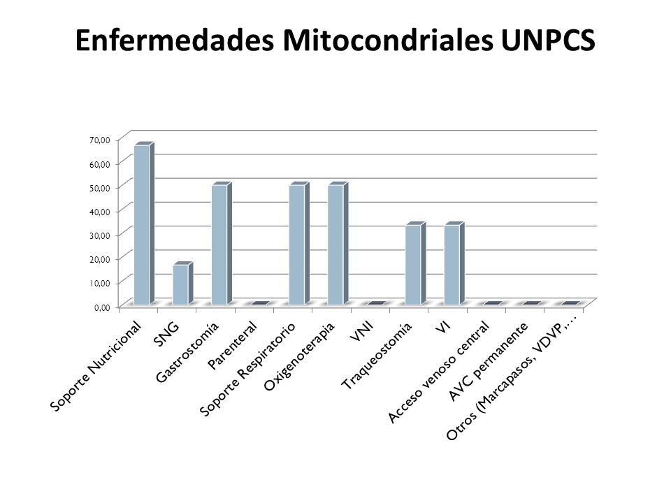 Enfermedades Mitocondriales UNPCS