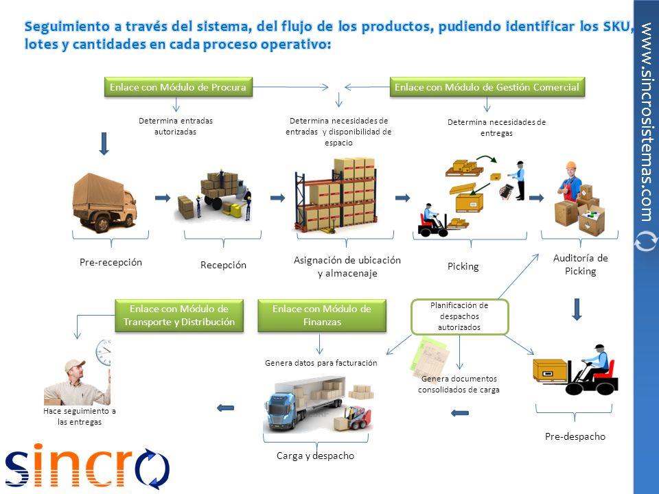 Pre-recepción Recepción Asignación de ubicación y almacenaje Picking Auditoría de Picking Carga y despacho Determina necesidades de entregas Planifica