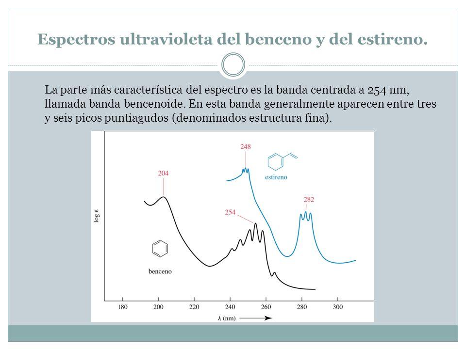 Espectros ultravioleta del benceno y del estireno.