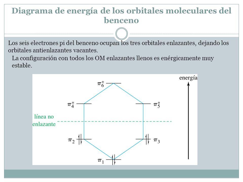 Diagrama de energía de los orbitales moleculares del benceno Los seis electrones pi del benceno ocupan los tres orbitales enlazantes, dejando los orbitales antienlazantes vacantes.