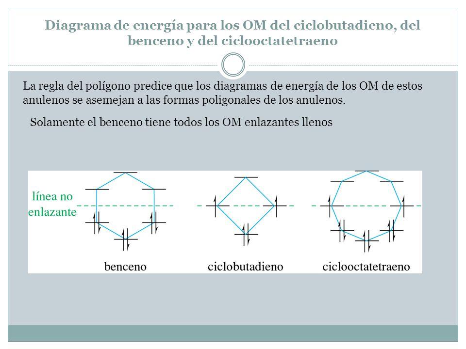 Diagrama de energía para los OM del ciclobutadieno, del benceno y del ciclooctatetraeno La regla del polígono predice que los diagramas de energía de los OM de estos anulenos se asemejan a las formas poligonales de los anulenos.