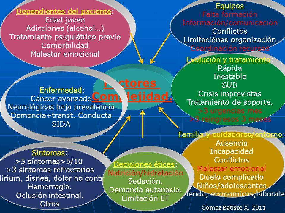 Factores Complejidad. Dependientes del paciente: Edad joven Adicciones (alcohol…) Tratamiento psiquiátrico previo Comorbilidad Malestar emocional Sínt