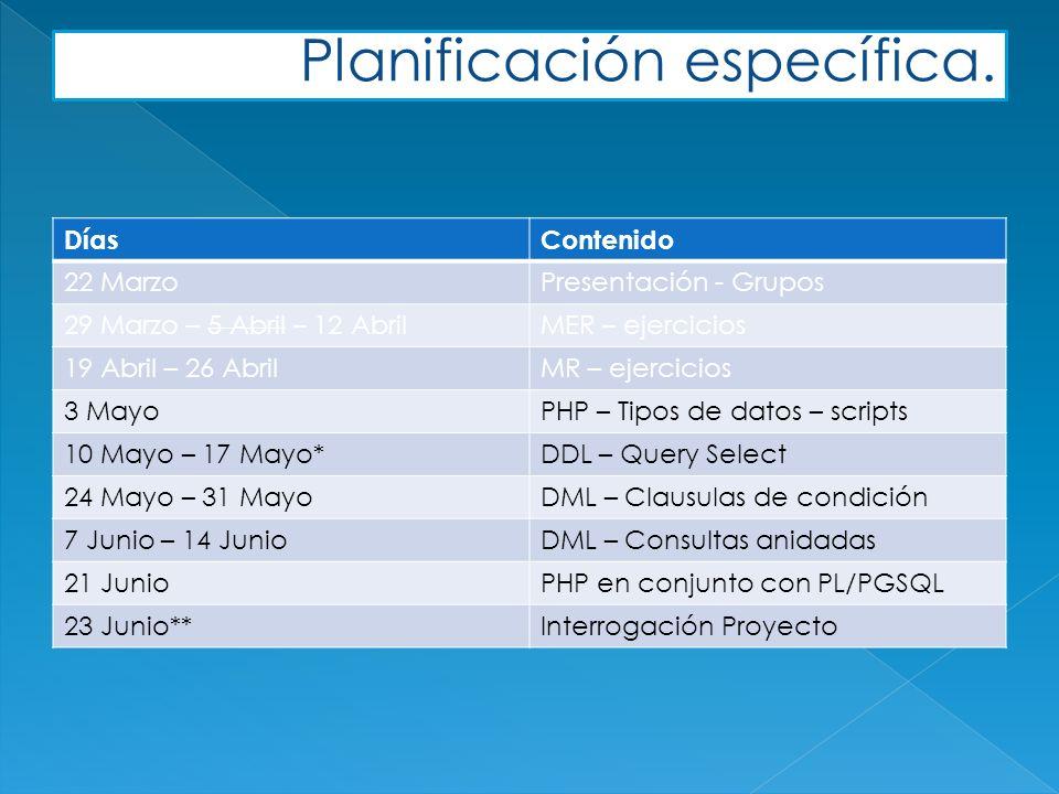 DíasContenido 22 MarzoPresentación - Grupos 29 Marzo – 5 Abril – 12 AbrilMER – ejercicios 19 Abril – 26 AbrilMR – ejercicios 3 MayoPHP – Tipos de datos – scripts 10 Mayo – 17 Mayo*DDL – Query Select 24 Mayo – 31 MayoDML – Clausulas de condición 7 Junio – 14 JunioDML – Consultas anidadas 21 JunioPHP en conjunto con PL/PGSQL 23 Junio**Interrogación Proyecto Planificación específica.