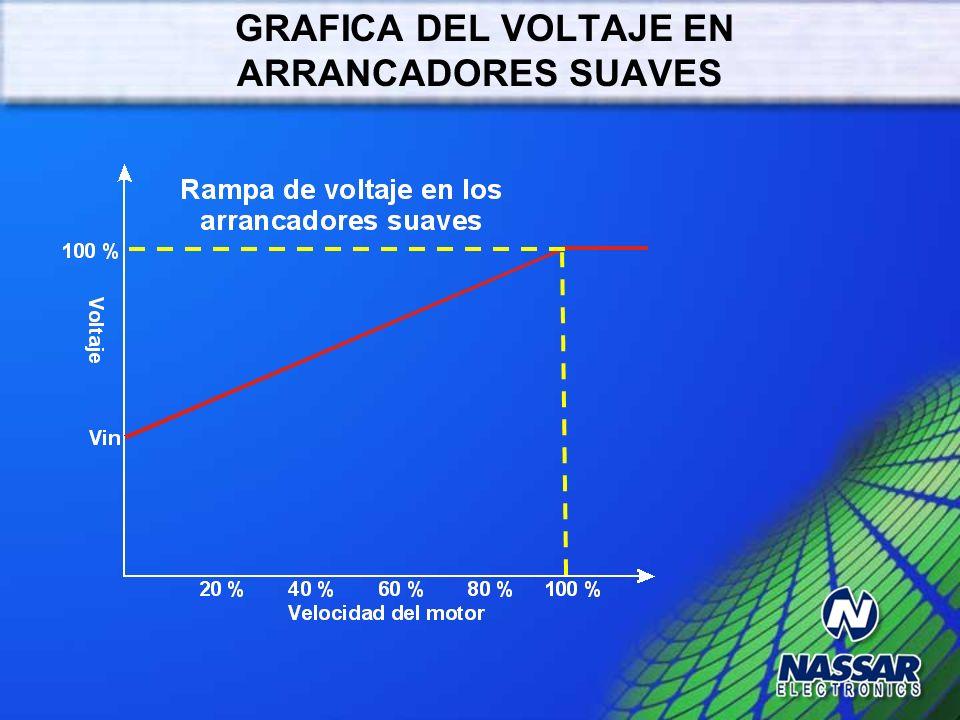 DESCRIPCIÓN DE ARRANCADORES SUAVES Los arrancadores suaves se usan para limitar la corriente de arranque de los motores y evitar picos de corriente qu