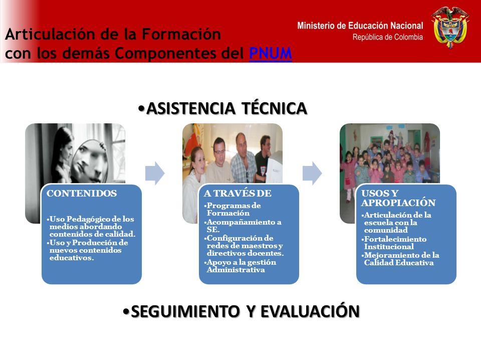 Articulación de la Formación con los demás Componentes del PNUMPNUM CONTENIDOS Uso Pedagógico de los medios abordando contenidos de calidad. Uso y Pro