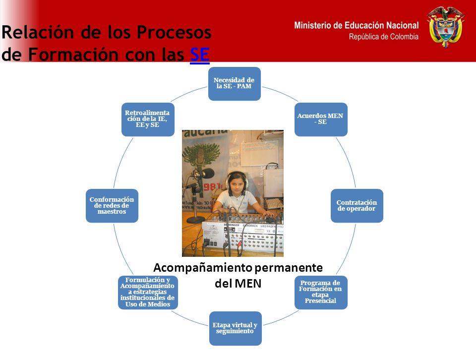 Relación de los Procesos de Formación con las SESE Necesidad de la SE - PAM Acuerdos MEN - SE Contratación de operador Programa de Formación en etapa