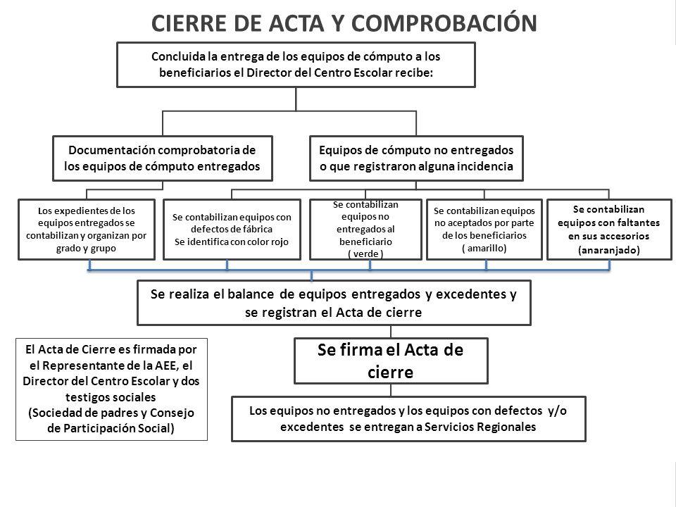 CIERRE DE ACTA Y COMPROBACIÓN Concluida la entrega de los equipos de cómputo a los beneficiarios el Director del Centro Escolar recibe: Los expediente
