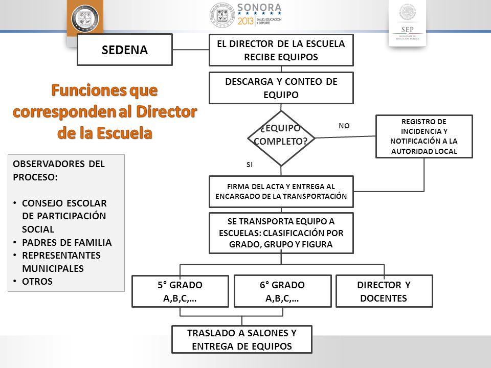 EL DIRECTOR DE LA ESCUELA RECIBE EQUIPOS TRASLADO A SALONES Y ENTREGA DE EQUIPOS FIRMA DEL ACTA Y ENTREGA AL ENCARGADO DE LA TRANSPORTACIÓN 5° GRADO A