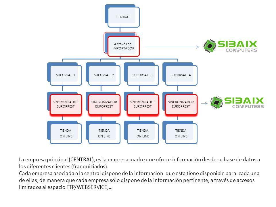1- ¿Cómo nos transmite la información la empresa principal, cuál es el formato de envío .