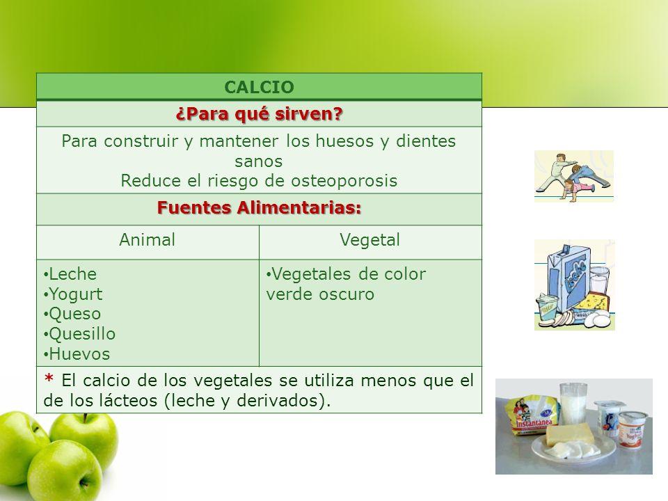 CALCIO ¿Para qué sirven? Para construir y mantener los huesos y dientes sanos Reduce el riesgo de osteoporosis Fuentes Alimentarias: AnimalVegetal Lec