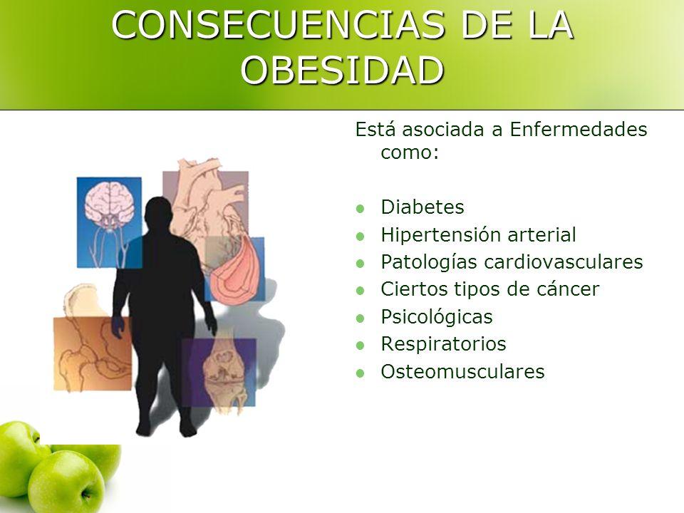 CONSECUENCIAS DE LA OBESIDAD Está asociada a Enfermedades como: Diabetes Hipertensión arterial Patologías cardiovasculares Ciertos tipos de cáncer Psi
