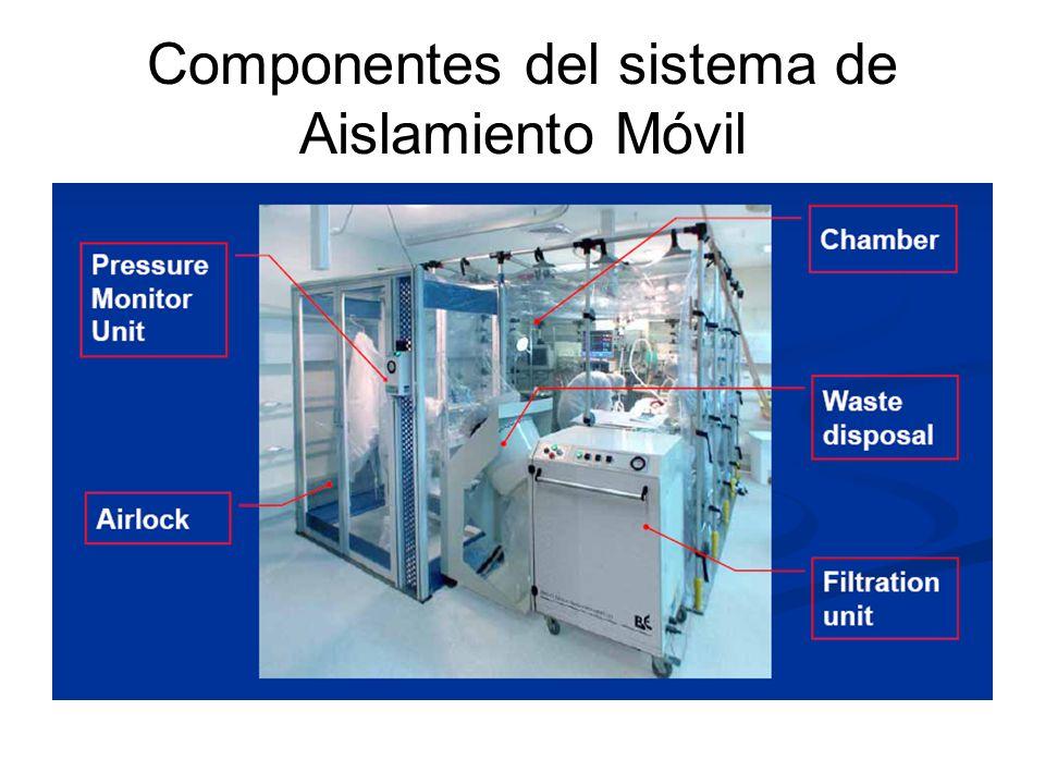 Componentes del sistema de Aislamiento Móvil
