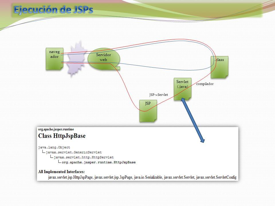 naveg ador Servidor web JSP Servlet (.java) Servlet (.java).class compilador JSP->Servlet