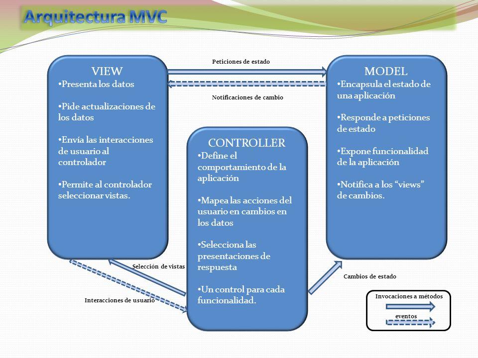 VIEW Presenta los datos Pide actualizaciones de los datos Envía las interacciones de usuario al controlador Permite al controlador seleccionar vistas.