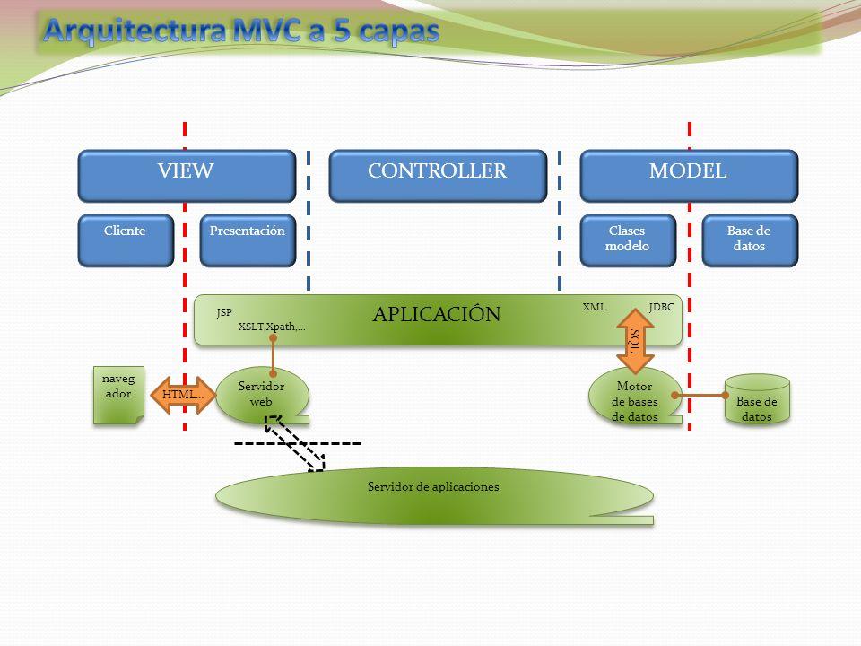 VIEWCONTROLLERMODEL ClientePresentaciónClases modelo Base de datos APLICACIÓN Base de datos naveg ador Servidor web Motor de bases de datos HTML… SQL JSP JDBCXML XSLT,Xpath,… Servidor de aplicaciones