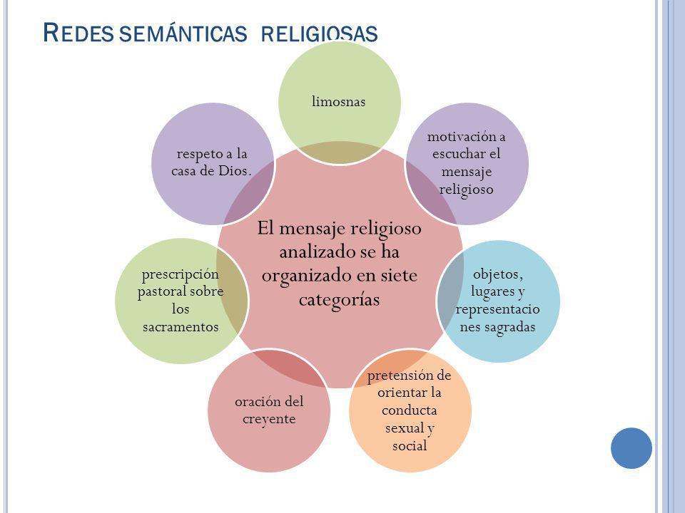 R EDES SEMÁNTICAS RELIGIOSAS El mensaje religioso analizado se ha organizado en siete categorías limosnas motivación a escuchar el mensaje religioso o