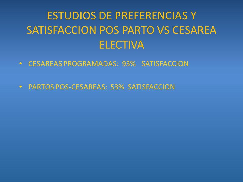 ESTUDIOS DE PREFERENCIAS Y SATISFACCION POS PARTO VS CESAREA ELECTIVA CESAREAS PROGRAMADAS: 93% SATISFACCION PARTOS POS-CESAREAS: 53% SATISFACCION