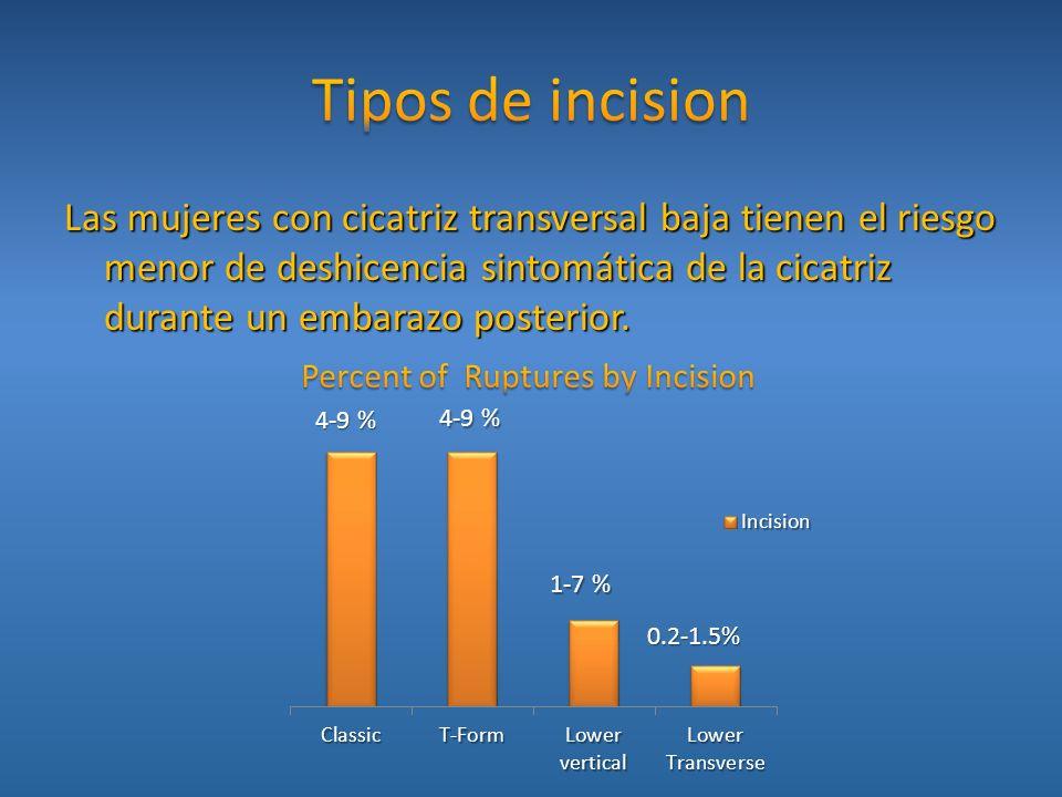 Las mujeres con cicatriz transversal baja tienen el riesgo menor de deshicencia sintomática de la cicatriz durante un embarazo posterior. 4-9 % 4-9 %