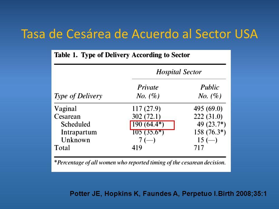 Tasa de Cesárea de Acuerdo al Sector USA Potter JE, Hopkins K, Faundes A, Perpetuo I.Birth 2008;35:1