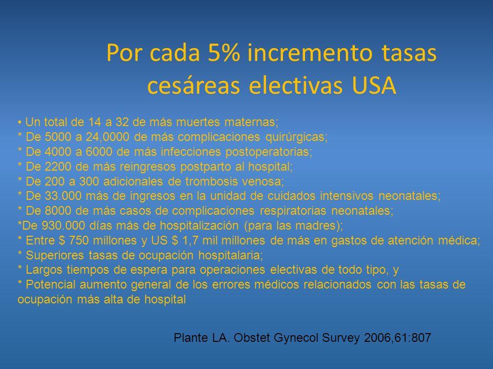 Por cada 5% incremento tasas cesáreas electivas USA Un total de 14 a 32 de más muertes maternas; * De 5000 a 24,0000 de más complicaciones quirúrgicas