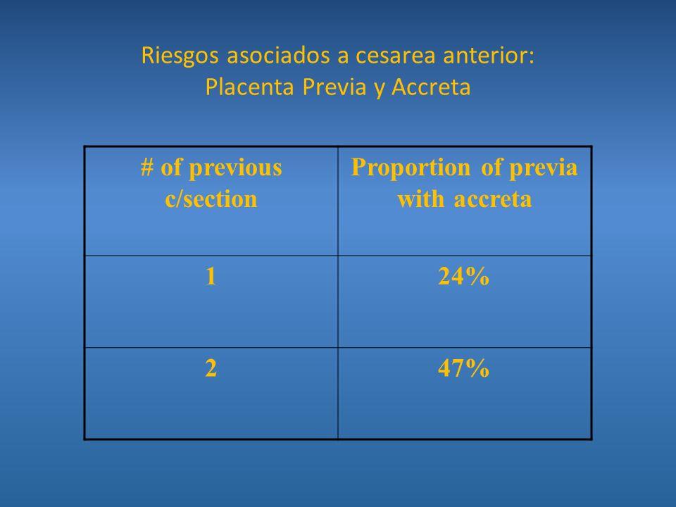 Riesgos asociados a cesarea anterior: Placenta Previa y Accreta # of previous c/section Proportion of previa with accreta 124% 247%