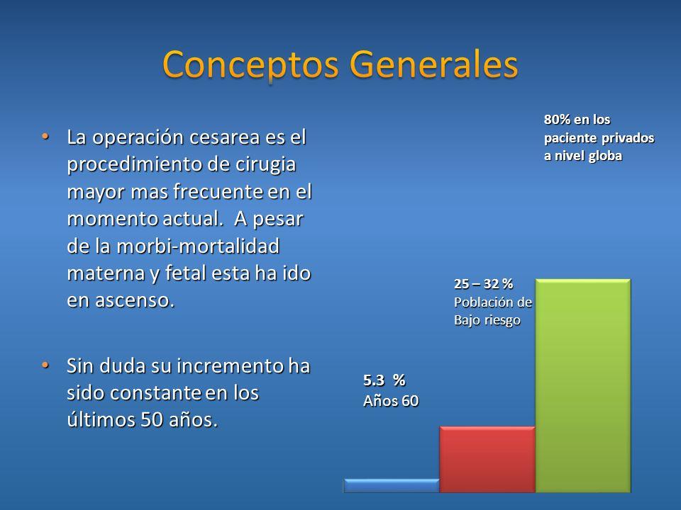 La operación cesarea es el procedimiento de cirugia mayor mas frecuente en el momento actual. A pesar de la morbi-mortalidad materna y fetal esta ha i