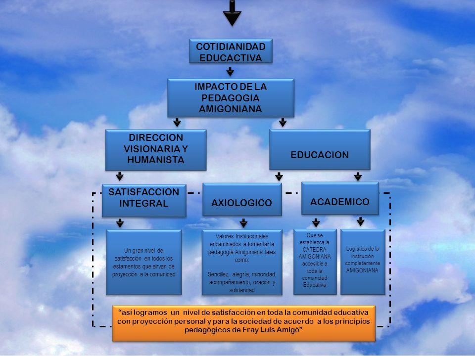 COTIDIANIDAD EDUCACTIVA IMPACTO DE LA PEDAGOGIA AMIGONIANA EDUCACION DIRECCION VISIONARIA Y HUMANISTA ACADEMICO AXIOLOGICO Que se establezca la CÁTEDR