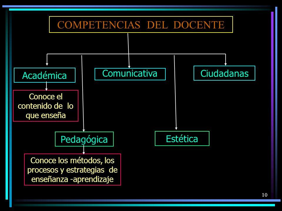 COMPETENCIAS DEL DOCENTE Académica Comunicativa Pedagógica Conoce el contenido de lo que enseña Estética Conoce los métodos, los procesos y estrategia