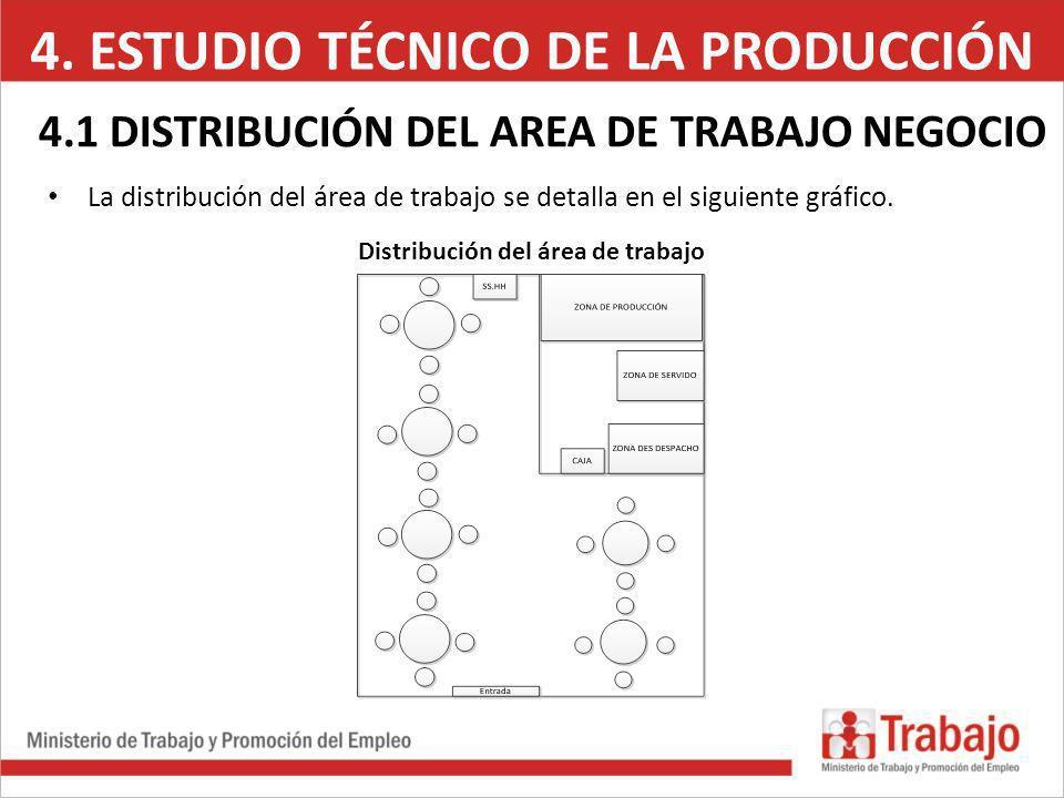 4. ESTUDIO TÉCNICO DE LA PRODUCCIÓN 4.1 DISTRIBUCIÓN DEL AREA DE TRABAJO NEGOCIO La distribución del área de trabajo se detalla en el siguiente gráfic