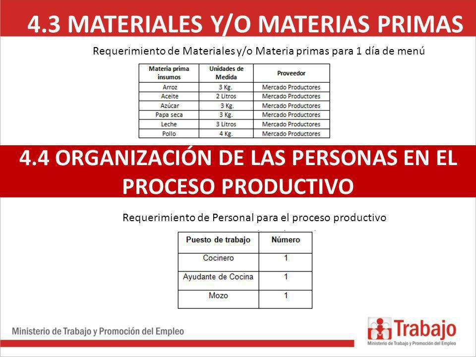 4.3 MATERIALES Y/O MATERIAS PRIMAS 4.4 ORGANIZACIÓN DE LAS PERSONAS EN EL PROCESO PRODUCTIVO Requerimiento de Materiales y/o Materia primas para 1 día