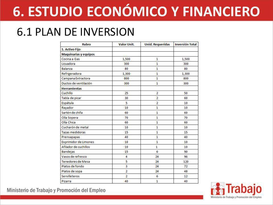 6. ESTUDIO ECONÓMICO Y FINANCIERO 6.2.FINANCIAMIENTO ÍtemMonto Préstamox