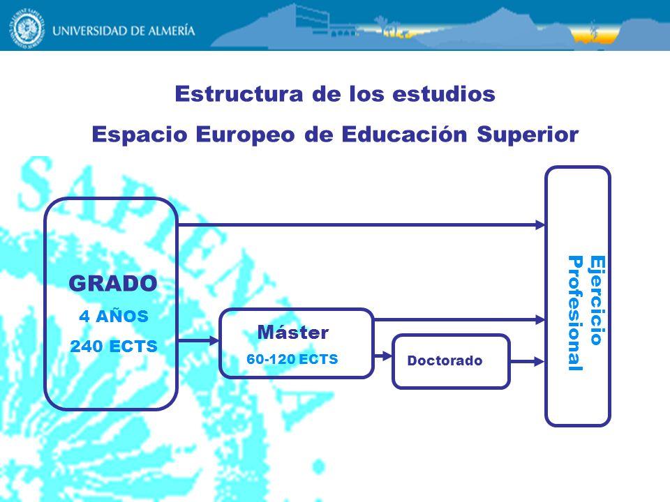 Estructura de los estudios Espacio Europeo de Educación Superior Máster 60-120 ECTS Doctorado GRADO 4 AÑOS 240 ECTS Ejercicio Profesional
