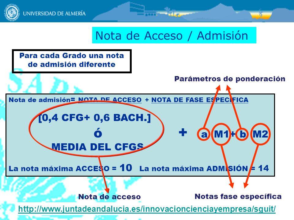 Nota de Acceso / Admisión Nota de admisión = NOTA DE ACCESO + NOTA DE FASE ESPECÍFICA [0,4 CFG+ 0,6 BACH.] ó + a M1+ b M2 MEDIA DEL CFGS La nota máxim