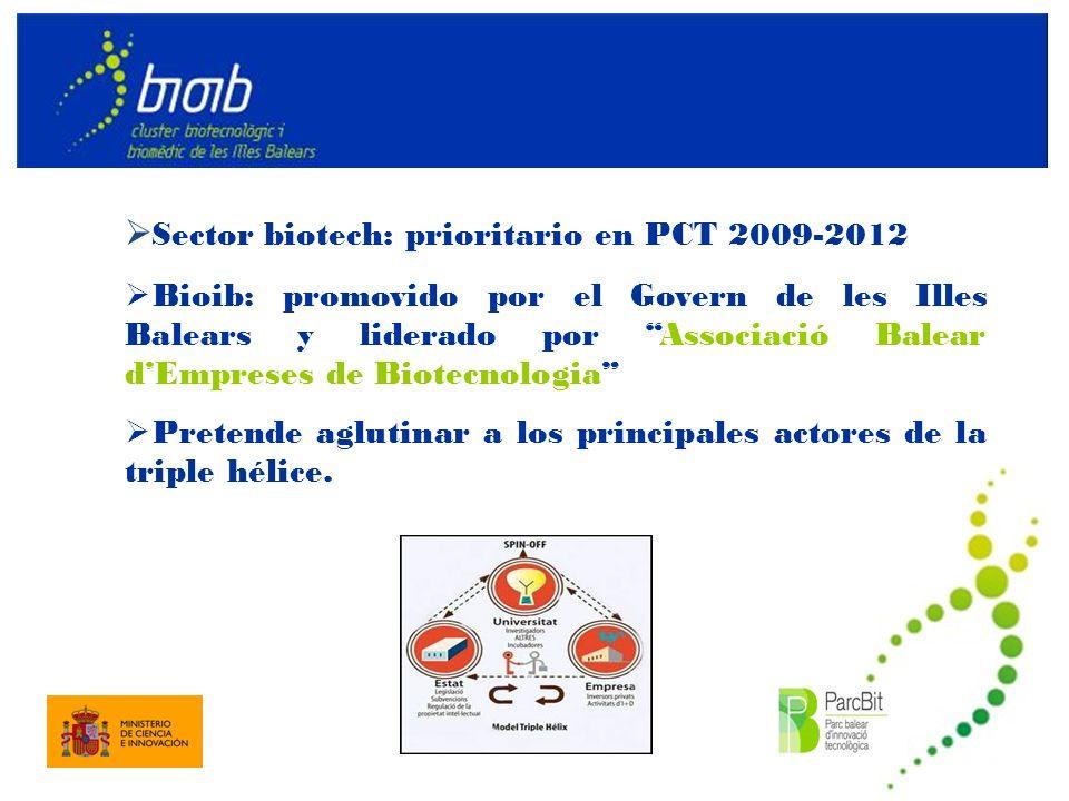 Sector biotech: prioritario en PCT 2009-2012 Bioib: promovido por el Govern de les Illes Balears y liderado por Associació Balear dEmpreses de Biotecnologia Pretende aglutinar a los principales actores de la triple hélice.