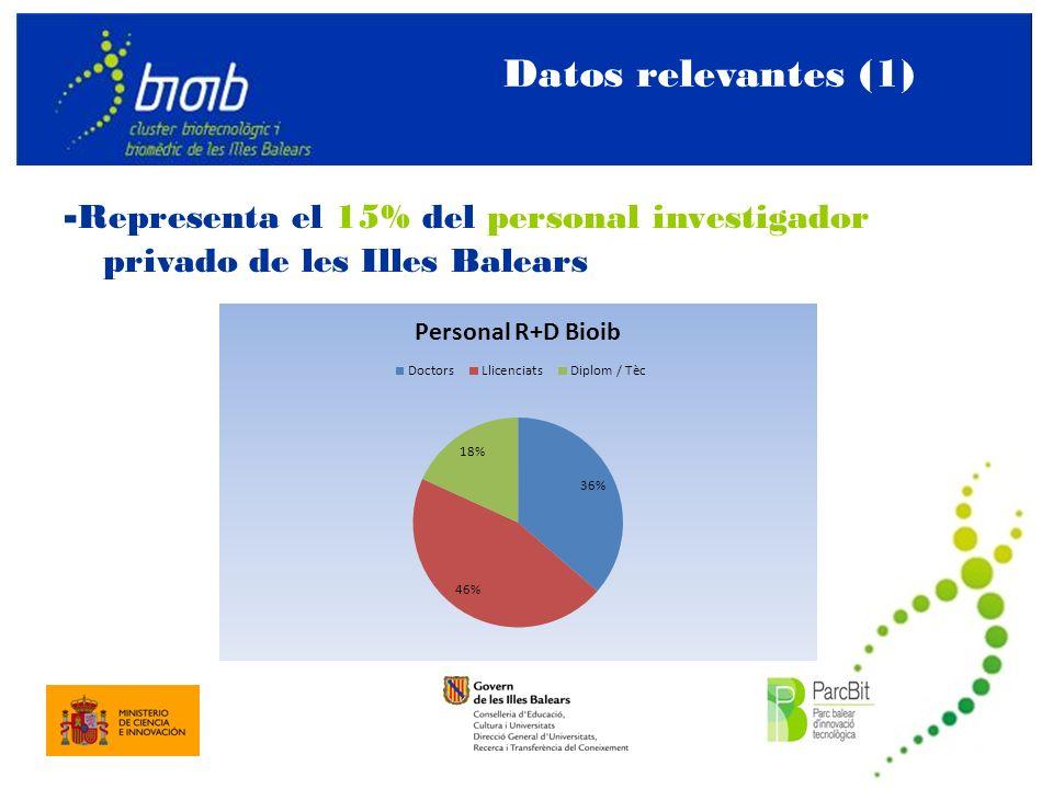 Datos relevantes (1) - Representa el 15% del personal investigador privado de les Illes Balears